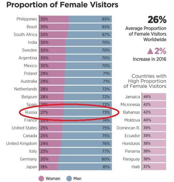Соотношение женщин и мужчин на Pornhub