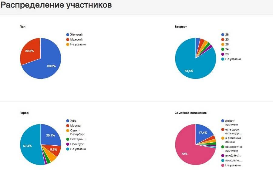 Общая картина распределения всех участников группы, жаль, что не все данные указаны пользователями