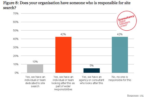 Почти половина компаний не оптимизируют поиск на сайте