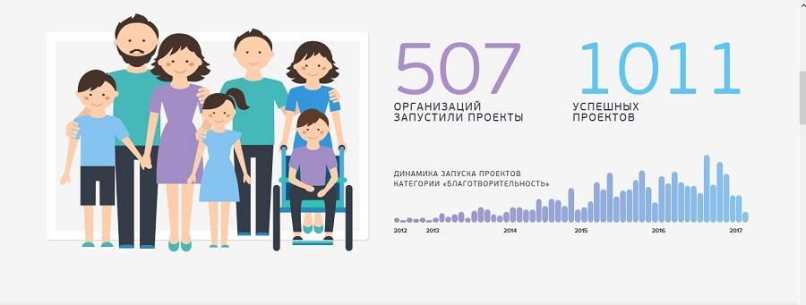 Благотворительные проекты на Planeta.ru