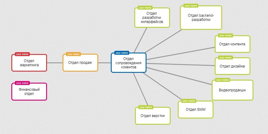 Схема передачи работы над проектом между отделами «Текстерры», созданная в Popplet