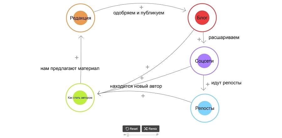 Иллюстрация получения новых авторов для блога «Текстерры», созданная в LOOPY. По щелчку на картинку вы попадете на интерактивную схему