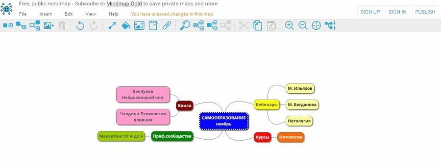 Интеллект-карта в MindMup получается яркая и красивая