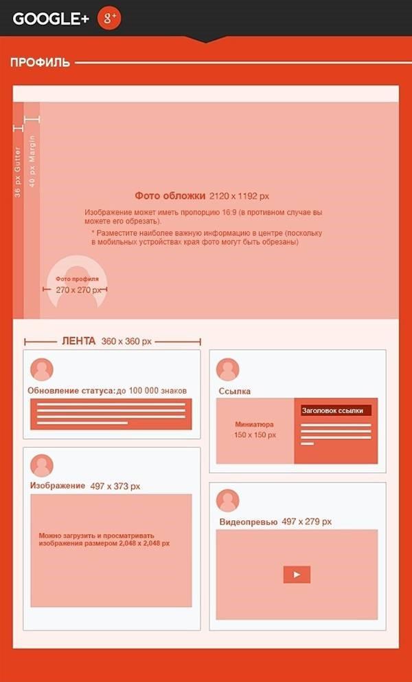 Размеры Google +