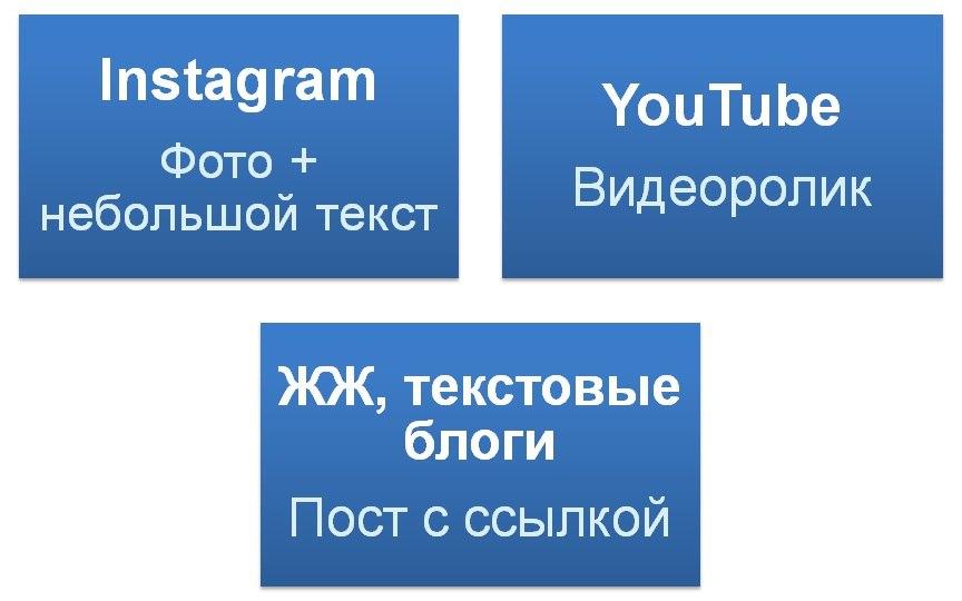 Основные площадки для рекламы у блогеров и форматы размещения