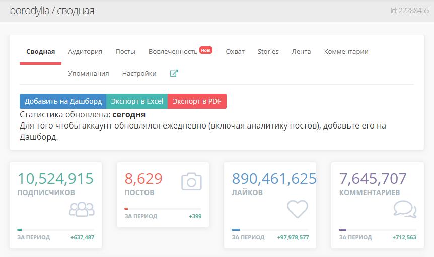 Статистика Instagram-аккаунта Ксении Бородиной