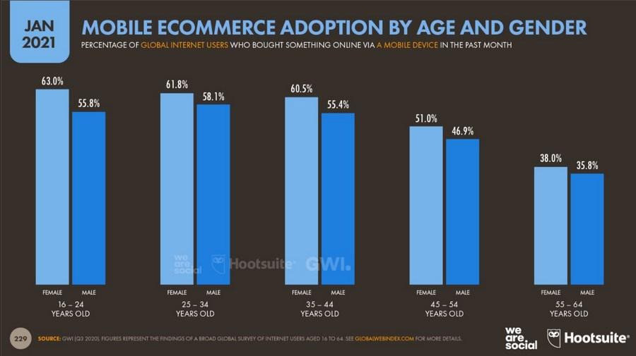 Процент женщин и мужчин в каждой возрастной группе, которые совершали покупку с мобильного в течение последнего месяца