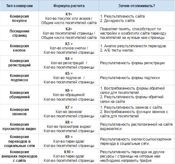 Разные типы конверсий с формулами расчета и объяснением, о чем говорит показатель данной конверсии