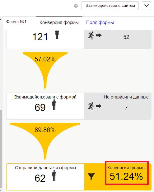 Пример вывода данных по конверсии формы подписки в «Яндекс.Метрике»