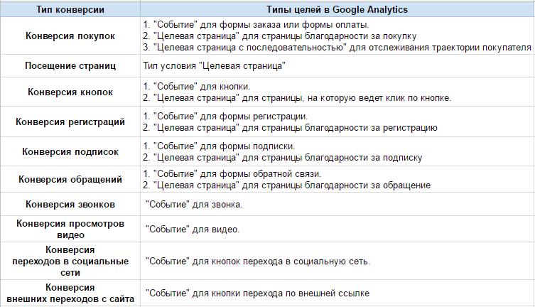 Список конверсий и соответствующих им типов условий в </em><em>Google</em> <em>Analytics