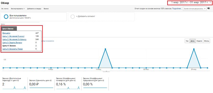 Настройка обзора целей в Google Analytics