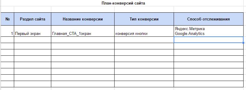 Запись о конверсии в таблицу планирования: сразу понятно, что речь идет об основном </em><em>CTA</em><em> на первом экране главной страницы сайта