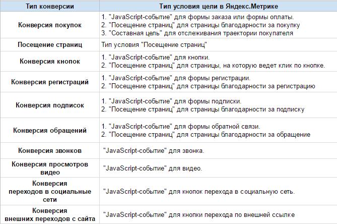 Список конверсий и соответствующих им типов условий в «Яндекс.Метрике»