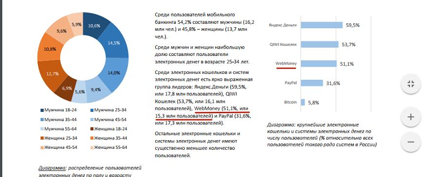 Согласно результатам исследования e-Finance User Index 2016, WebMoney пользуются более 15 миллионов россиян