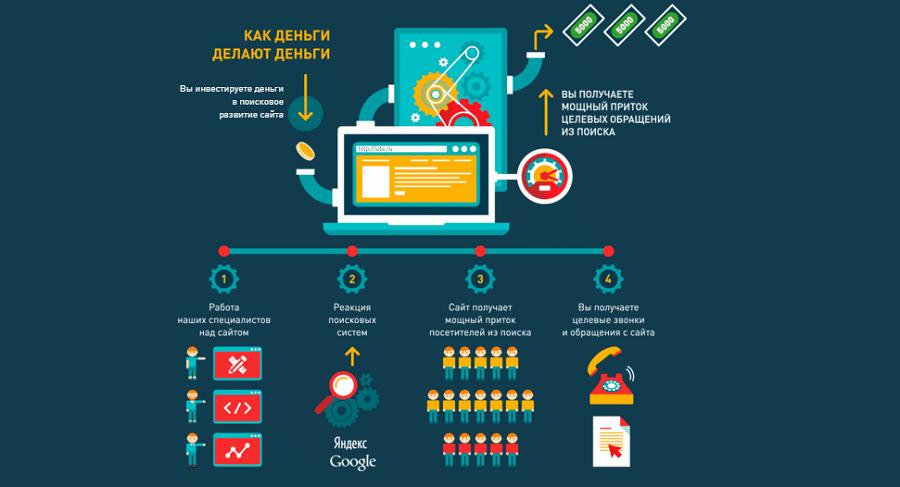 Принцип действия любого продукта можно изобразить в виде инфографики. Лаконичные тексты, визуализированные в плоском дизайне, – идеальный способ презентовать услугу продвижения сайта.