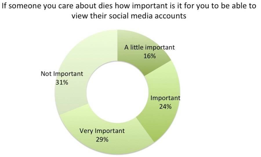 Большинство людей хотят сохранить цифровую память о близких