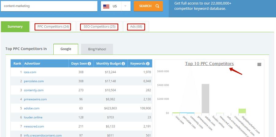 При вводе ключевого слова «content-marketing» мы получили списки конкурентов по PPC и SEO, а также список рекламных объявлений. Показаны результаты, найденные на Google и Bing/Yahoo, – бюджет сайта за месяц и количество оплаченных ключевых слов