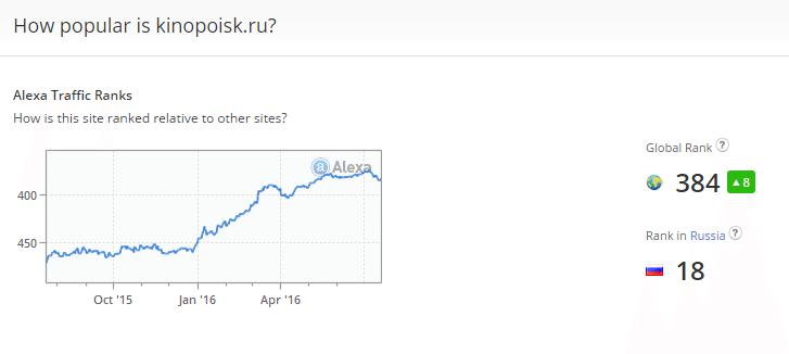 Сервис показывает график изменения трафика, получаемого сайтом kinopoisk.ru и позицию в поисковике