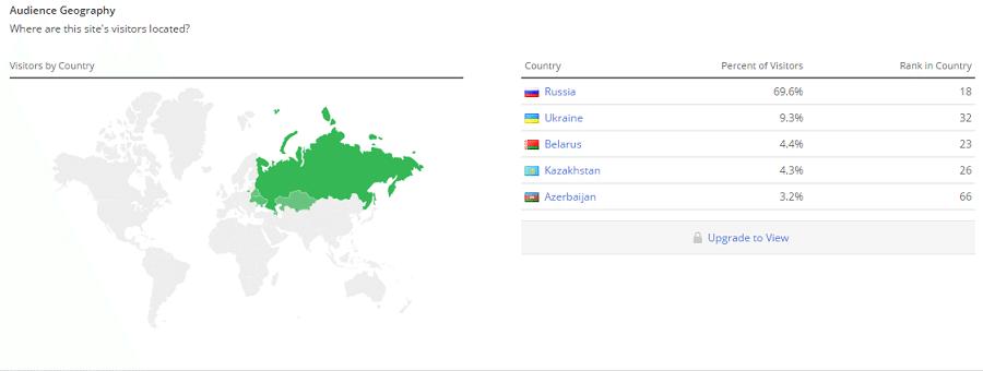 69,6% посетителей сайта kinopoisk.ru живут в России
