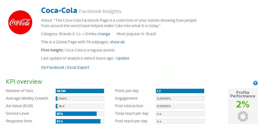 Группа «Coca-Cola» в Facebook насчитывает 98,5 миллионов подписчиков, уровень сервиса составляет 85%, среднее количество постов в день – 1,2