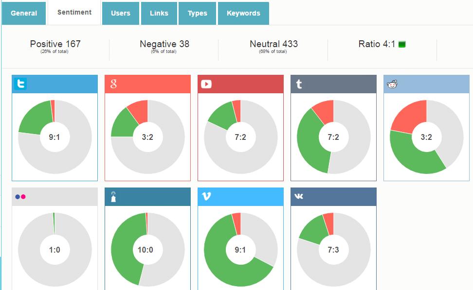 Аналитика по сантиментам (эмоциональным оценкам посетителей) сайта компании Body Shop