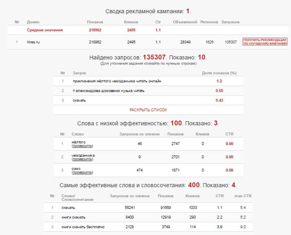 При введении litres.ru сервис нашел 135307 запросов, 100 слов с низкой эффективностью и 400 самых эффективных слов и словосочетаний