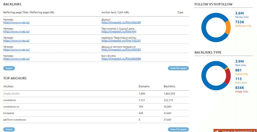 Помимо обратных ссылок, сервис нашел топовые анкорные тексты, 3,6 млн follow ссылок и 733 тыс. nofollow ссылок, а также определил типы контента обратных ссылок