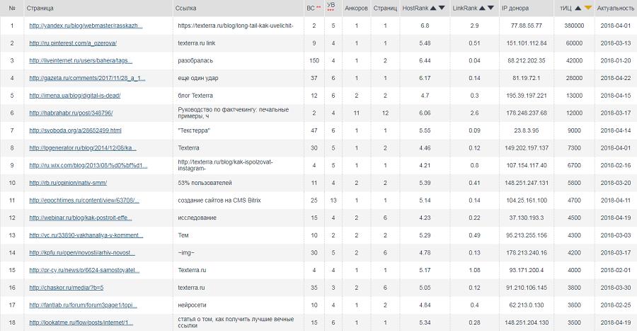 Часть отчета «входящие ссылки» по сайту «Текстерры» по версии Megaindex.ru