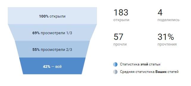 Така статистика добре дозволяє проаналізувати якість контенту