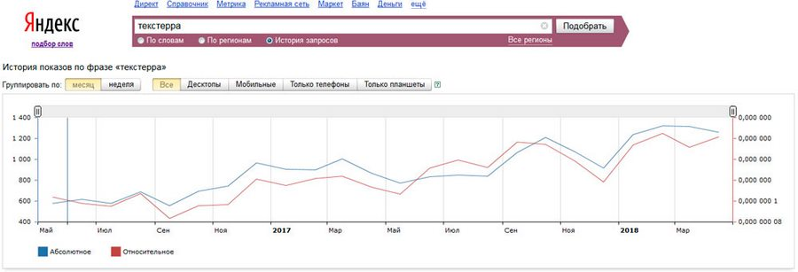 Популярность растет