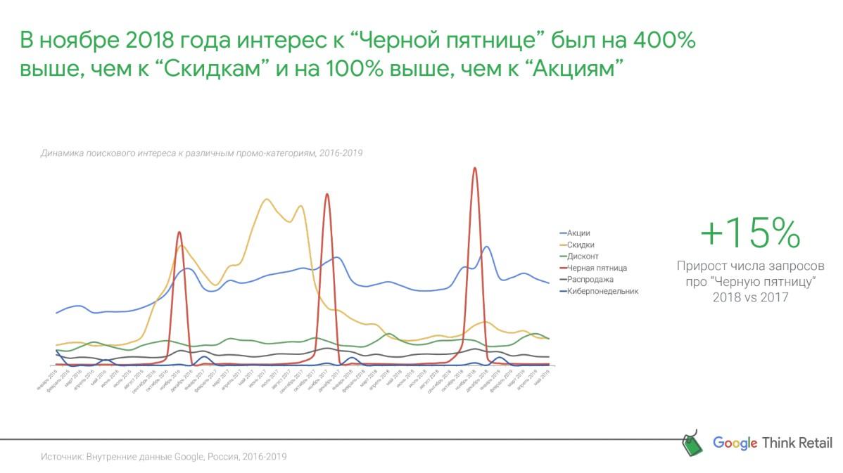 Исследование: какими Google видит «Черную пятницу»