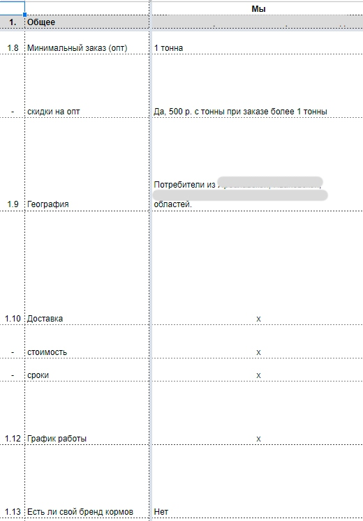 Записывать данные удобнее в столбец, чтобы потом в следующие столбцы добавить конкурентов и сравнить бизнес клиента с ними по каждому пункту