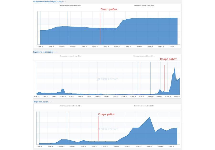 Количество ключевых фраз и видимость домена в поисковой системе Google