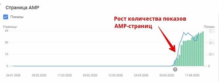 Рост показов в течение месяца после подключения AMP-страниц