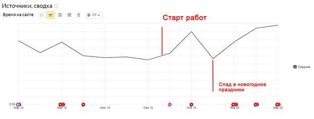 На графике видна динамика роста продолжительности времени, которое пользователи проводят на сайте