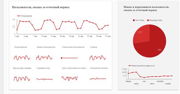 Примеры виджетов с графиками из отчета