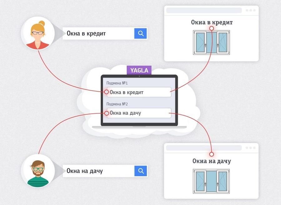 Yagla показывает разные объявления разным сегментам целевой аудитории, что обеспечивает высокий уровень персонализации