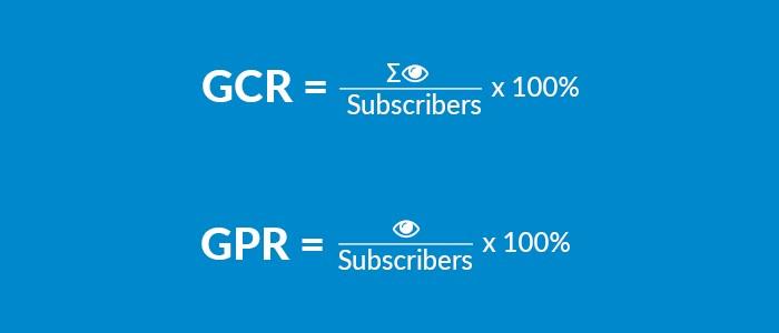 GPR рассчитывается делением показателя счетчика на количество подписчиков. Для расчета GCR суммируются показания «глаза» всех постов за период