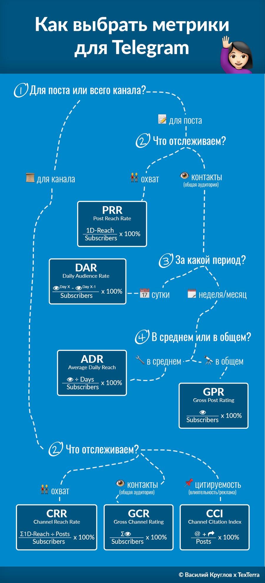 Как выбрать KPI для Telegram