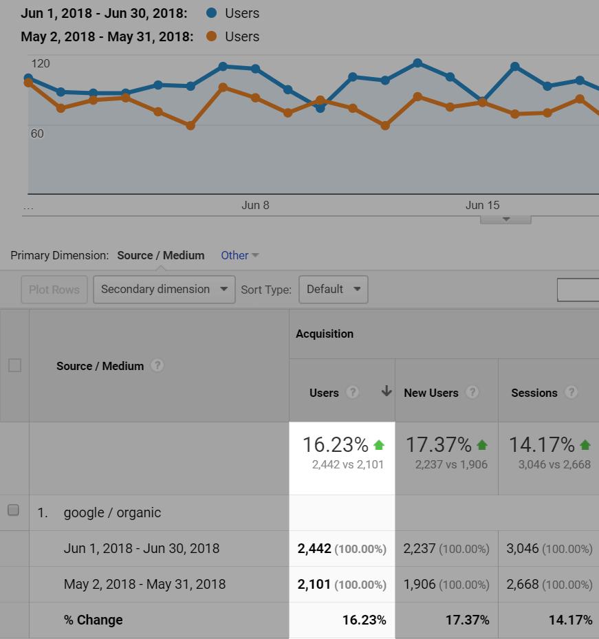 Рост трафика из «Гугла» стал заметен практически сразу