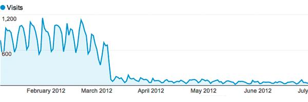 Резко упал поисковый трафик? Сохраняем спокойствие